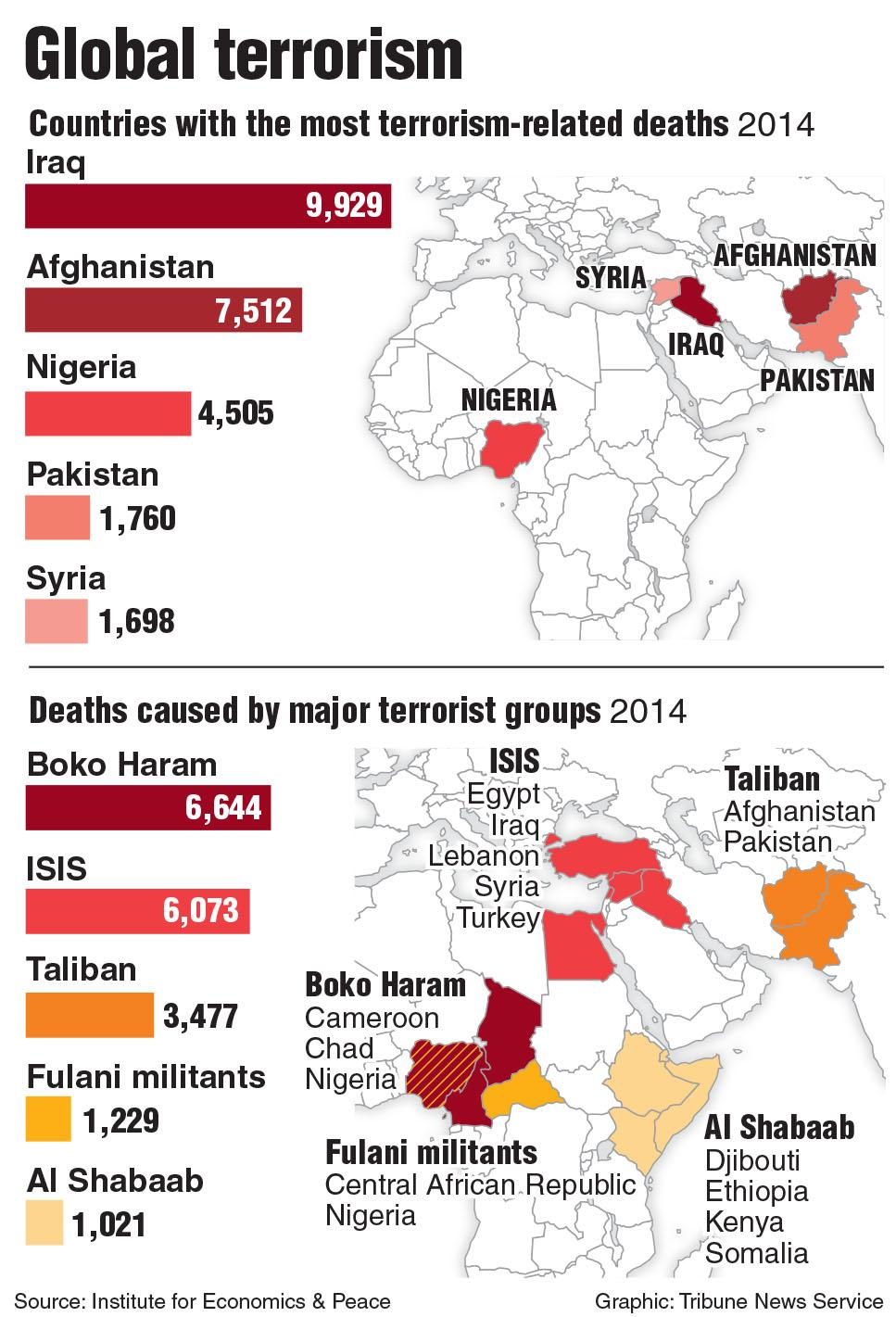 Charts of the most deadly terrorist groups and the countries with the most terrorism deaths. Tribune News Service 2015
