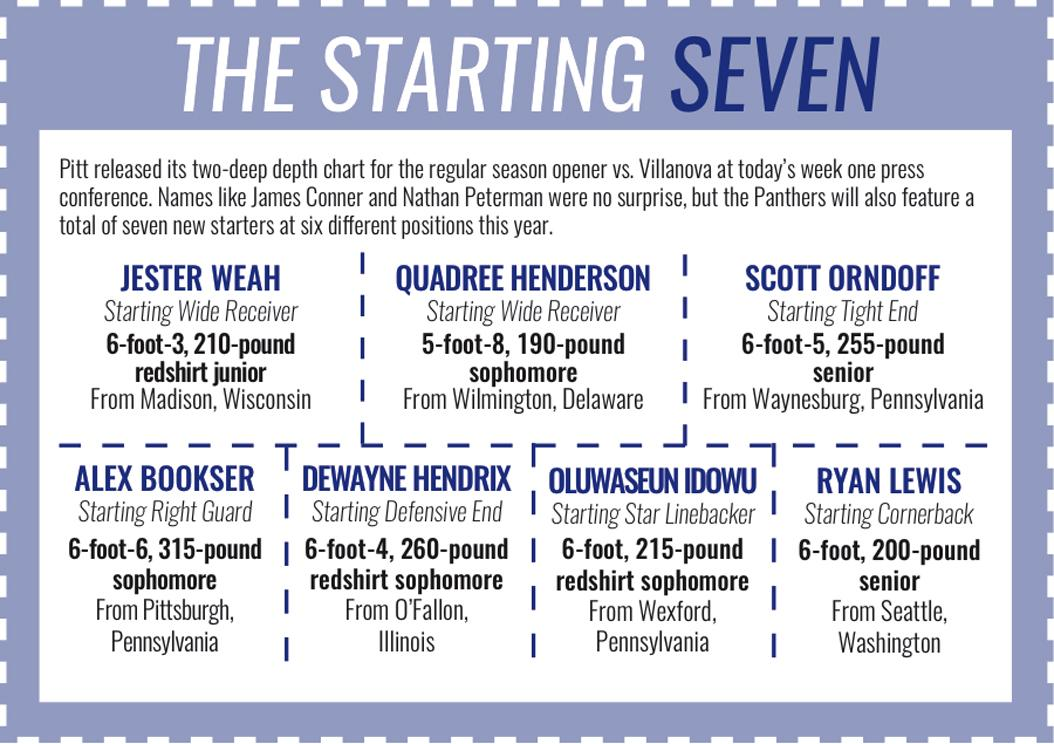 Pitt's two-deep depth chart featured seven new starters when it was released Monday morning. Emily Hower / Layout Editor
