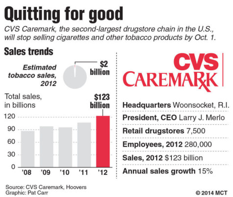 CVS becomes healthier, bans the sale of tobacco products
