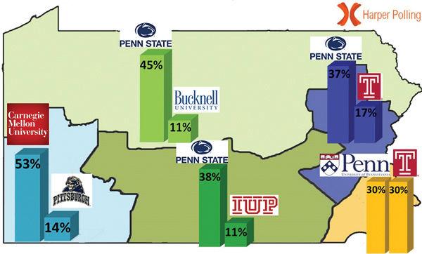 Pa. residents respect PSU over Pitt, CMU, UPenn