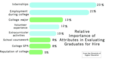 Employer Value of Student Attributes