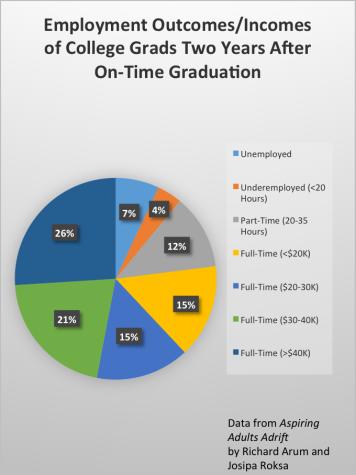 Pitt grads find life after college scary, rewarding