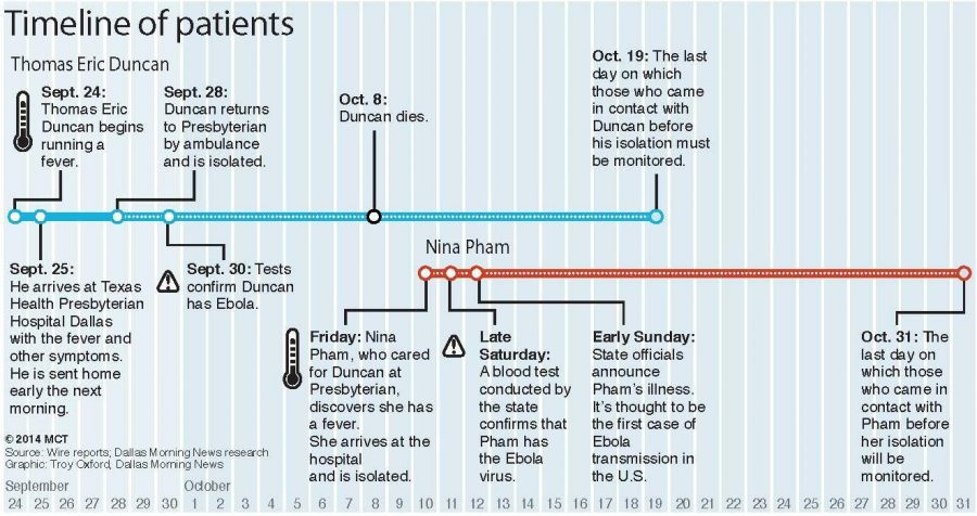 A timeline of Ebola in the U.S.