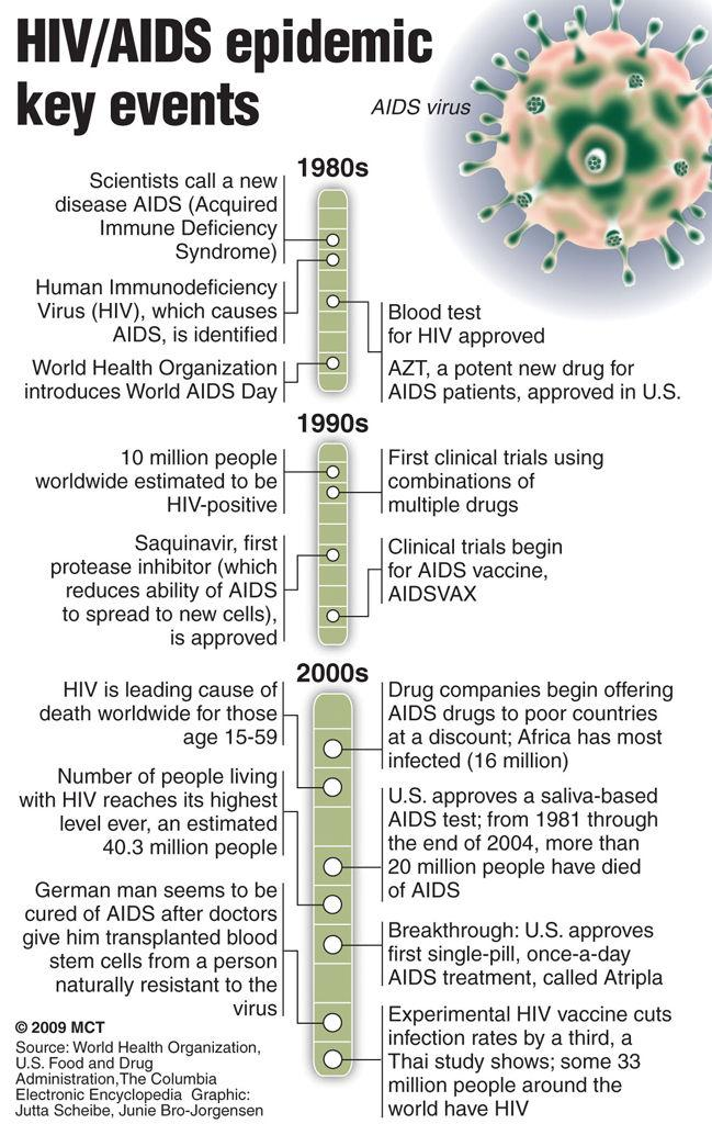 how hiv and aids research and intervention has influenced the biomedical paradigm of research and et How animal testing and research has helped you nearly every medical breakthrough involves animal testing and research if you've ever taken antibiotics, had a vaccine, a blood transfusion, dialysis, an organ transplant, chemotherapy, bypass surgery or joint replacement, you have benefitted.