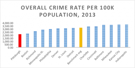 Low crime rates in Pittsburgh