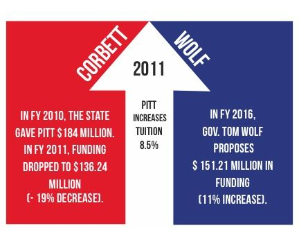 Gov. Wolf proposes to increase Pitt's state funding
