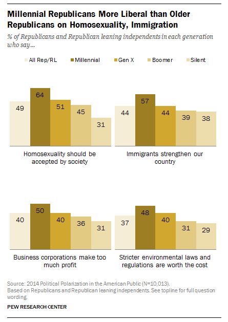 Millennial Republicans are increasingly liberal in their social stances
