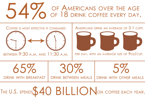 Coffee by the numbers