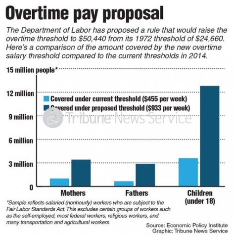 Overtime reform will transform the workforce