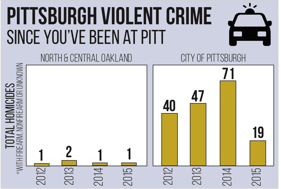 Compared to the whole city, Oakland is one of Pittsburgh's safest neighborhoods. Graphic: Emily Hower, Layout Editor