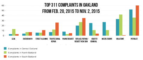New city data paints picture of Oakland