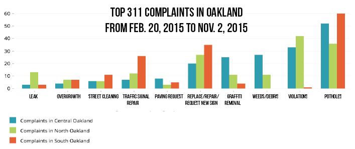 Top+Ten+311+data+for+Oakland+%7C+Harrison+Kaminsky