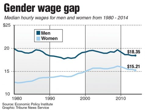 Point-Counterpoint: Discrimination causes the wage gap, nothing else