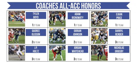 ACC Coaches recognize nine Panthers with All-ACC honors