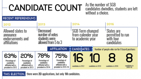 Candidate count: As the number of SGB candidates dwindles, students are left without a choice