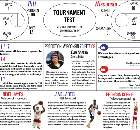 Basketball preview: No. 7 Wisconsin vs. No. 10 Pitt
