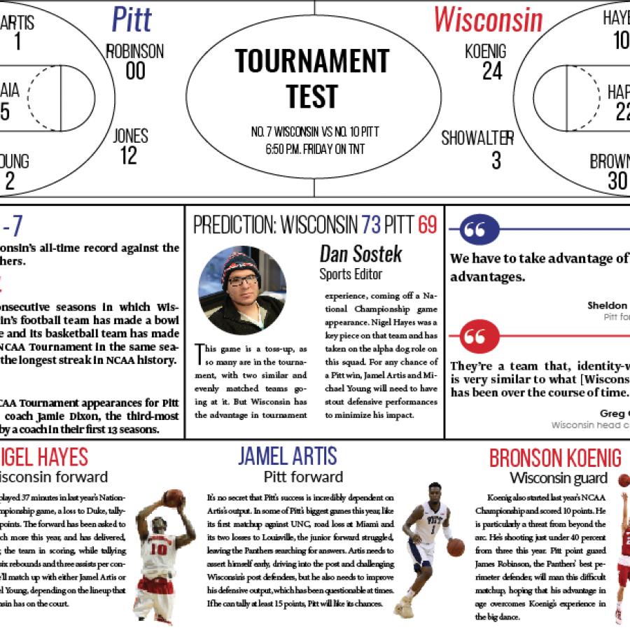 Basketball preview: No. 7 Wisconsin vs. No. 10 Pitt