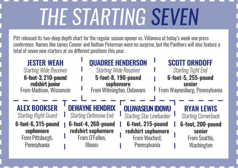 Pitt Football Week One Depth Chart Breakdown