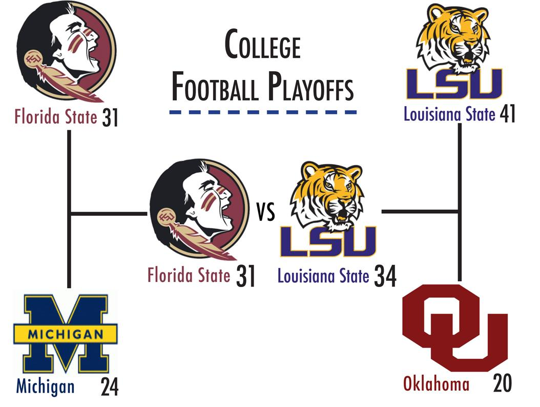 A forecast of the 2016 College Football Playoff.  Danah Bialoruski | Layout Editor