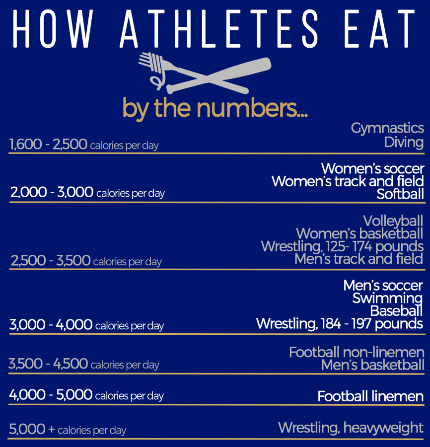 Estimated ranges of calories consumed in a day for Pitt student-athletes. Jordan Mondell | Assistant Visual Editor
