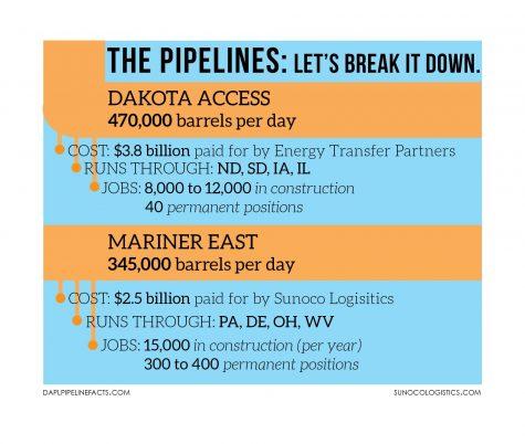 Pipelines harm long-term jobs