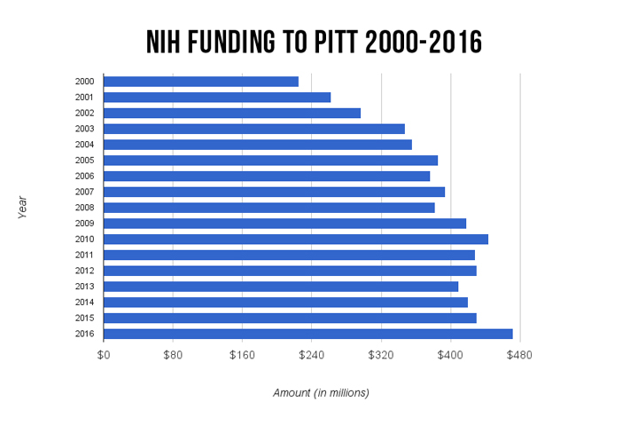 Pitt+has+been+among+the+top+ten+highest+recipients+of+NIH+funding+since+1998.+%7C+Jordan+Mondell+%2F+Assistant+Visual+Editor