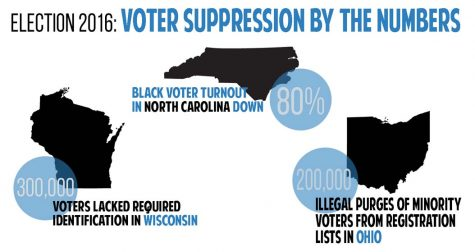 Voter suppression helped decide presidential election