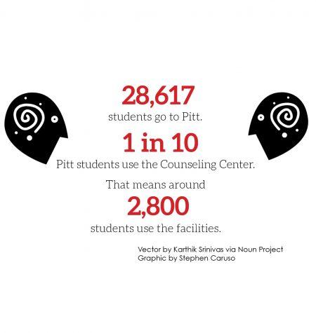 Pitt's Counseling Center needs to meet increasing demands