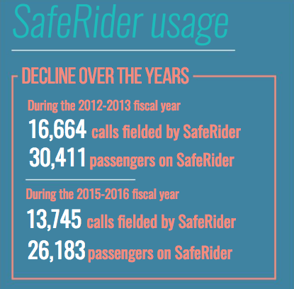 SafeRider use drops, Pitt plans app