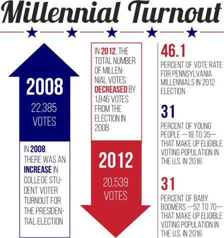 College votes down, parties cater to millennials
