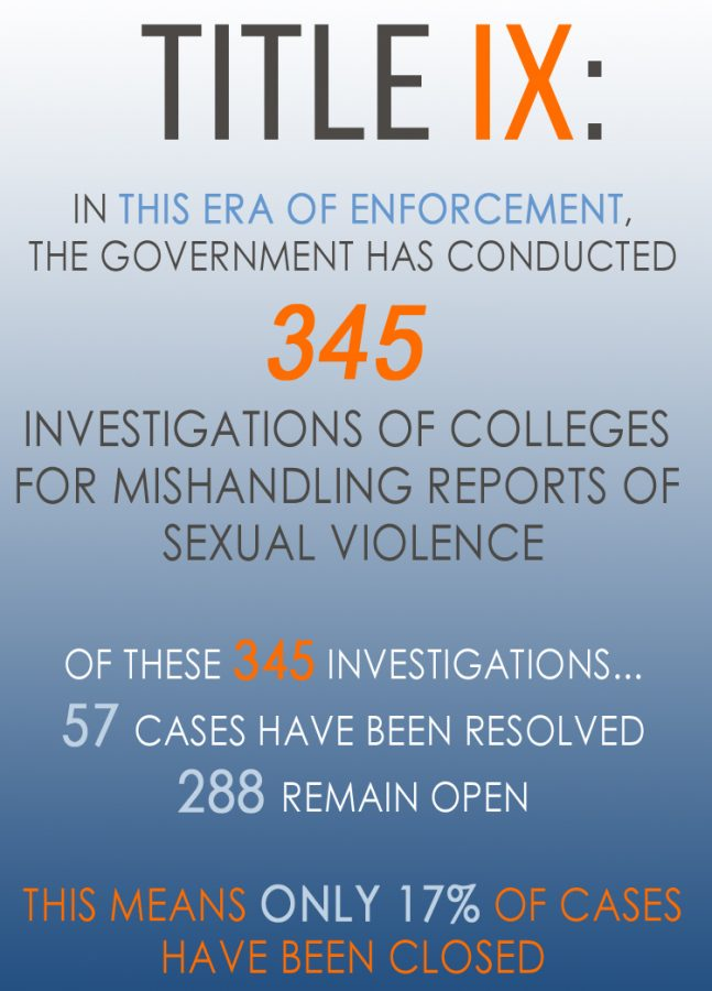 Case study title ix sexual harassment