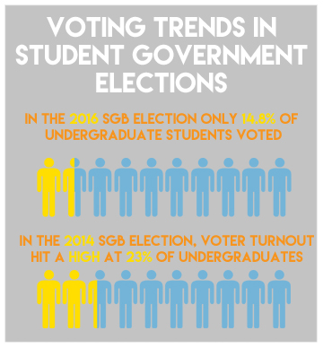 Student voter participation will make SGB stronger