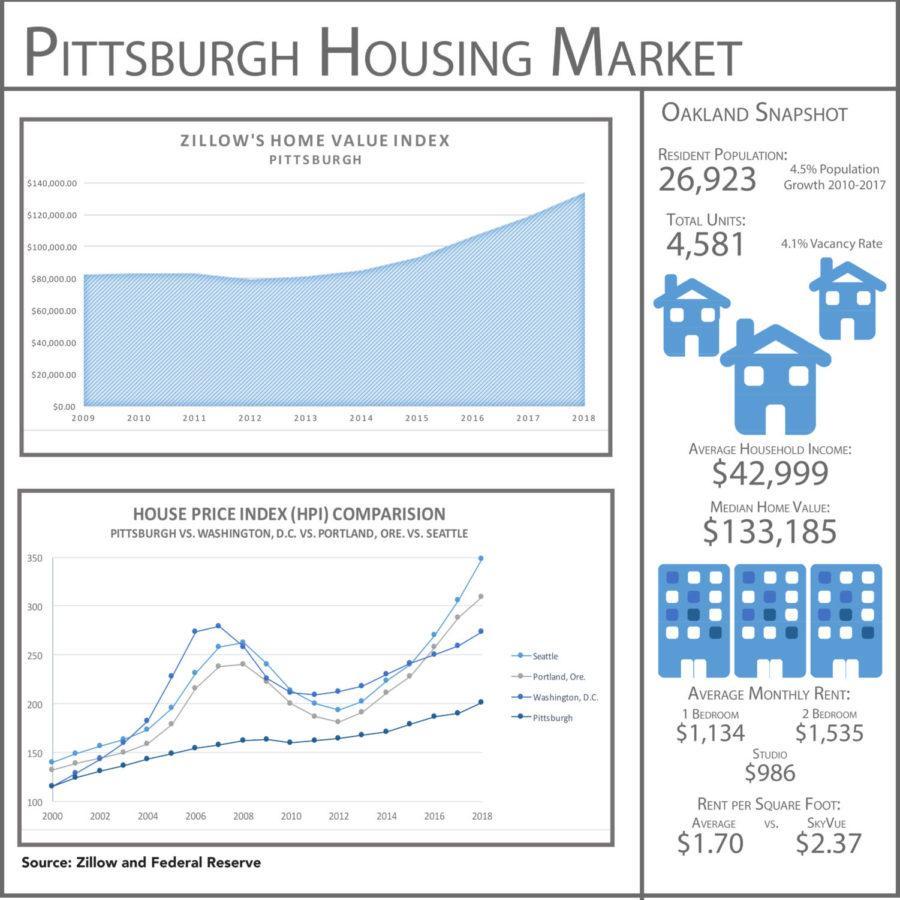 Luxury housing places Oakland gentrification on the horizon