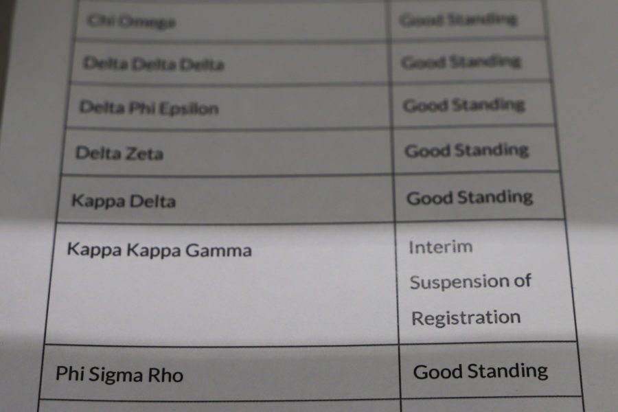 Kappa+Kappa+Gamma%2C+a+Pitt+sorority%2C+was+placed+on+interim+suspension+of+registration+because+of+an+alleged+violation+of+the+rules+of+social+probation.+